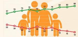 Опубликована официальная статистика о семьях белорусов